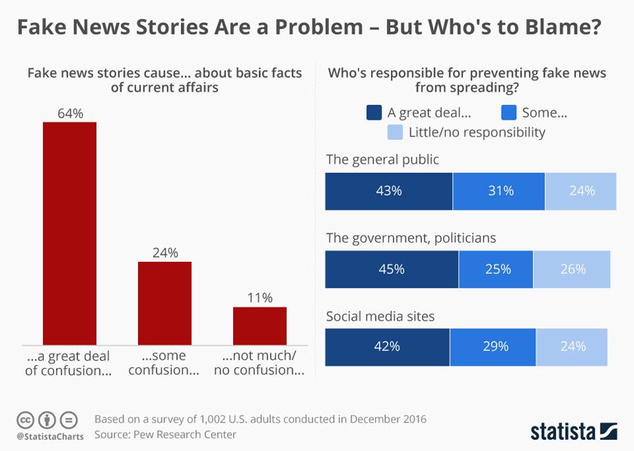 가짜 뉴스가 일으키는 혼란과 가짜 뉴스 방지 책임 소재에 관한 설문결과 (미국)
