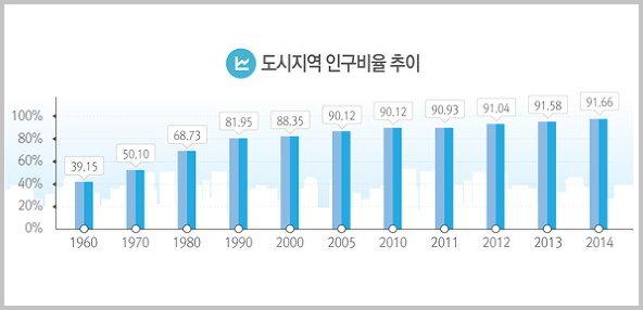 2014년 도시계획현황 통계 중에서 (출처: 국토교통부) http://korealand.tistory.com/5478