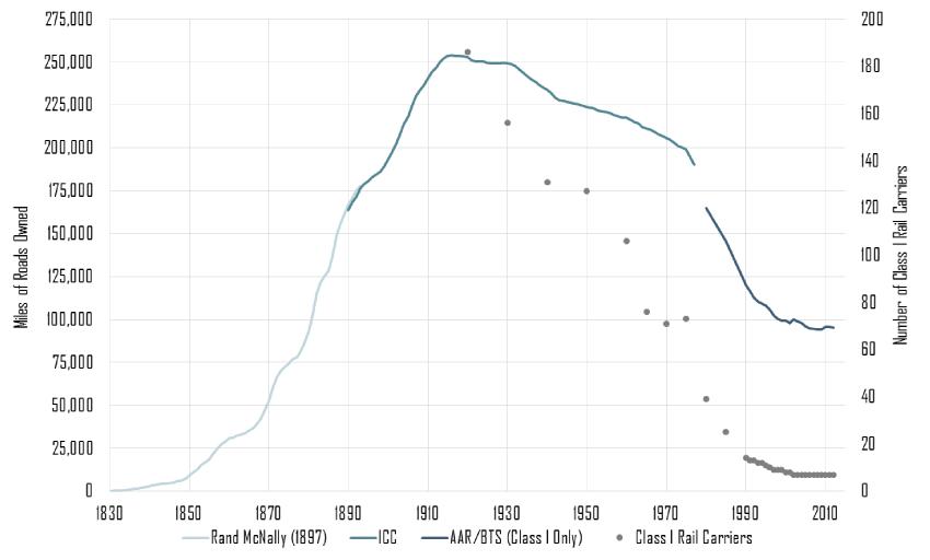 미국 철도망의 길이 변화, 1860년 이후 철도망 길이는 폭발적으로 증가한다. 철도망은 도시와 도시를 연결하며 도시 경제의 발전을 가속화한다. (출처)