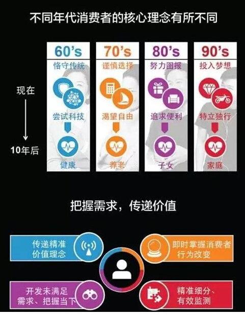 각 세대의 향후 10년간 투자 방향. (출처: 닐슨차이나) http://www.linkshop.com.cn/web/archives/2015/333673.shtml