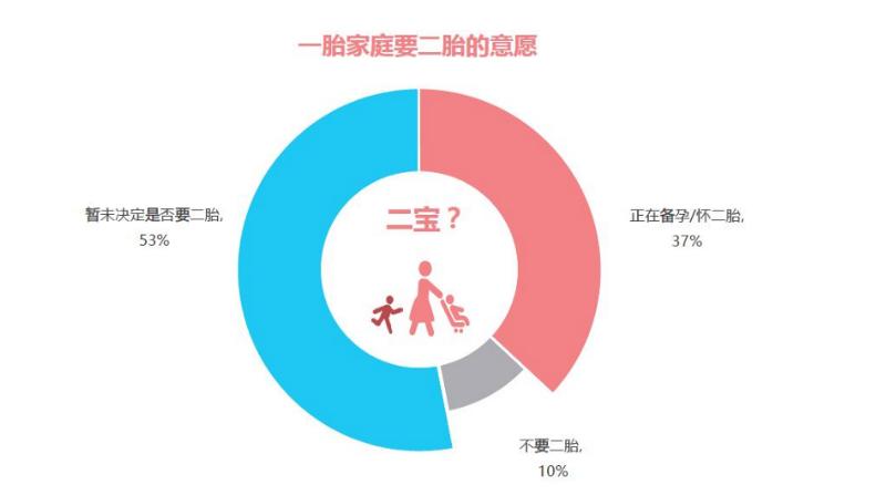 중국 정부의 두 자녀 정책에 대한 반응. 아직 결정을 못했다 53%, 둘째 아이를 준비하고 있다 37%, 낳지 않겠다 10%. (출처: 아이리서치)