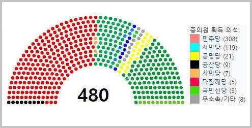 역사적인 2009년 제45회 일본 중의원 의원 총선거 결과