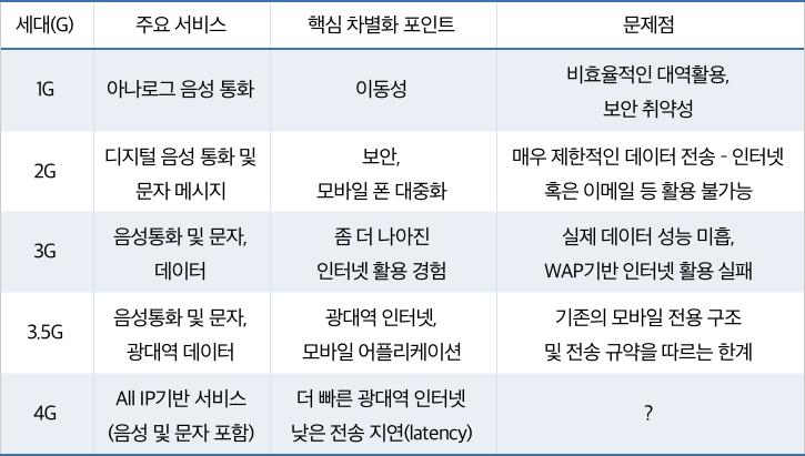 서비스 및 성능에 기반의 통신세대별 진화 (내용 출처: GSMA 인텔리전스)