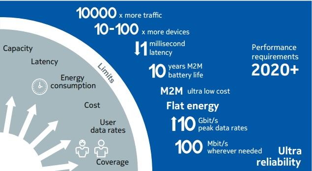 5G 주요 요구 사항 (이미지 출처: 노키아 백서 2014)
