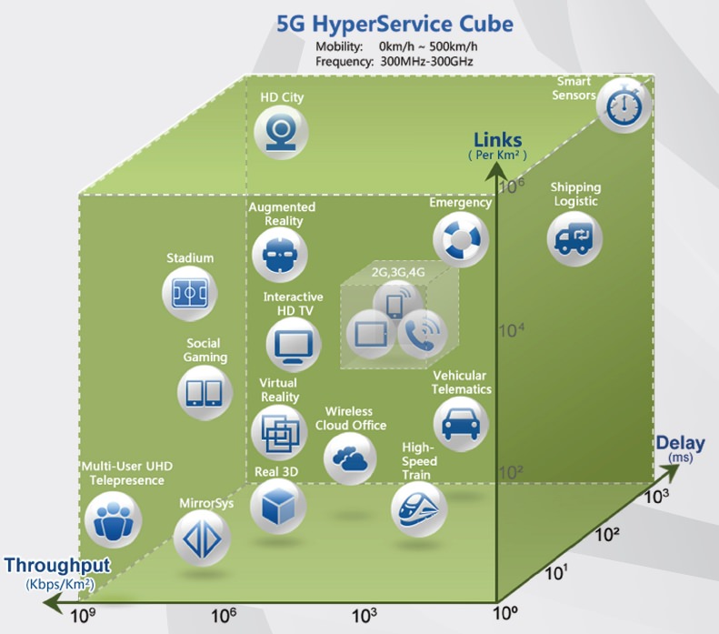 5G 서비스 맵 (이미지 출처: 화웨이)