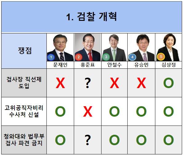 대선오디션 검찰개혁