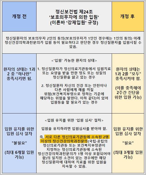 정신보건법 24조 강제입원