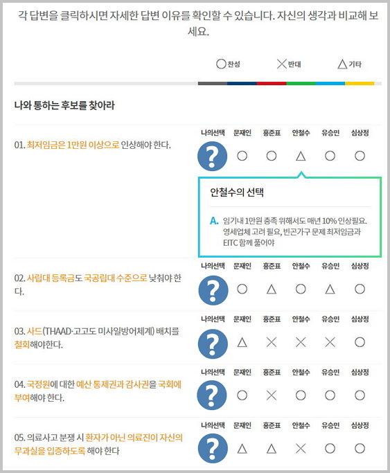 각 후보자의 답변을 클릭하면 후보자가 직접 답변한 내용을 확인할 수 있다.