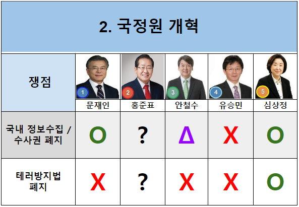 대선오디션 국정원