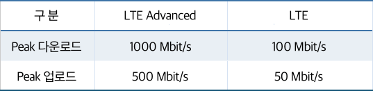 LTE 전송 속도 비교