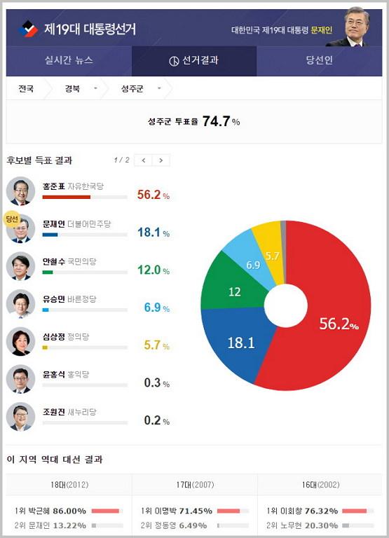 19대 대선 경북 성주군 득표율 (출처: 선관위, 디자인: 다음 인용)