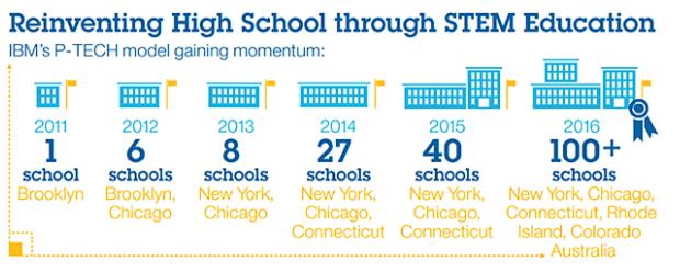 IBM P-TECH를 통한 STEM 교육 학교의 확산 현황 (출처: IBM - 2014 Corporate Responsibility Report)