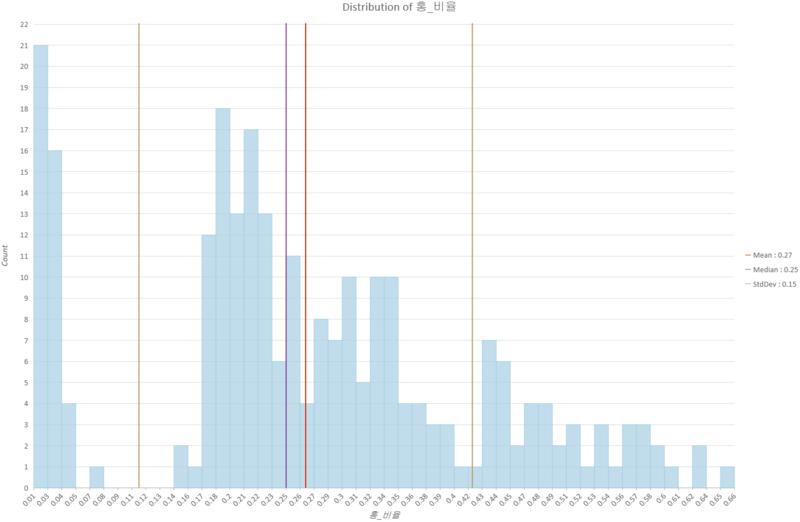 제19대 대선 홍준표 후보 시군구별 득표율(히스토그램) - 호남 지역에서 거의 득표하지 못했다. 앞으로도 득표할 생각이 별로 없어 보인다는 점이 더 문제