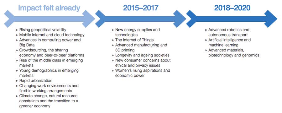 기간별 산업/비즈니스 모델에 영향을 미치는 요소들 (출처: World Economic Forum - The Future of Jobs)