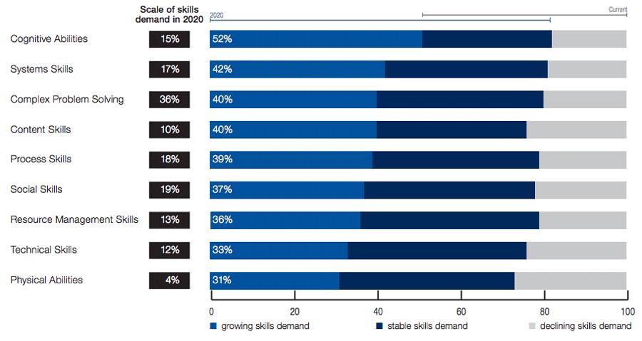 2015~2020년 전 산업 분야에서 핵심 업무 관련 기술 수요에 관한 변화 양상 (출처: World Economic Forum - The Future of Jobs)