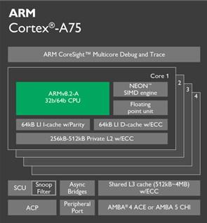 '코어텍스-A75'는 다이내믹 기술을 기반으로 한 SoC로, 이전 세대보다 성능을 20% 이상 끌어올렸다.