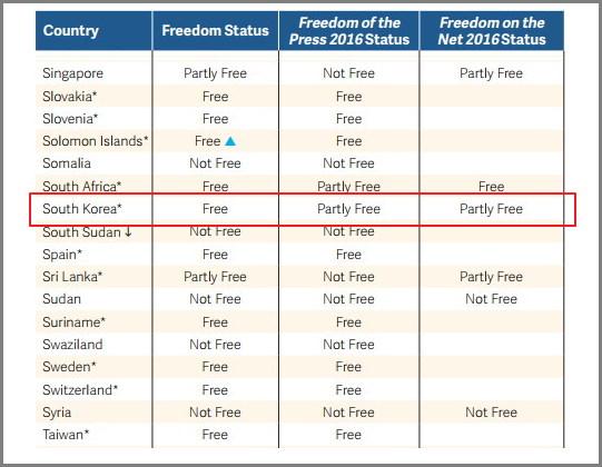 한국은 이명박, 박근혜 정권의 영향으로 7년째 부분적 언론 자유국, 부분적 온라인 자유국으로 분류되고 있다. (출처: 2017 프리덤하우스 보고서 중에서) https://freedomhouse.org/sites/default/files/FH_FIW_2017_Report_Final.pdf