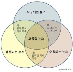 qualnews_diagram