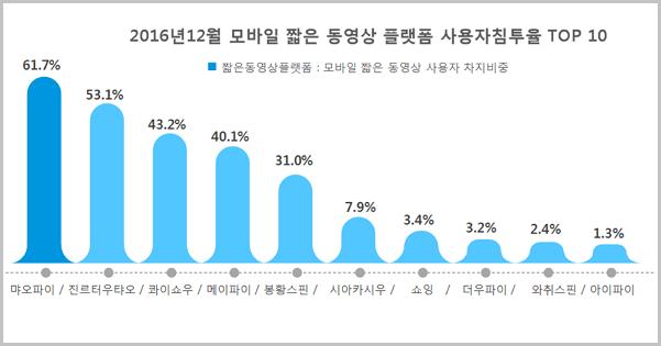 이관국제의 분석에 따르면 사용자는 소셜, 정보 등 방면의 콘텐츠들은 지속적으로 짧은동영상 형태로 전환하고 있다. 이에 따라 각 플랫폼들 역시 짧은동영상 플랫폼과 합작을 맺고 있는 상황이다. 이 분야에서 1위는 먀오파이로 61.7%의 침투율을 확보했다. (출처: 이관국제)