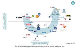 영국 씽크탱크 인플루언스맵이 발표한 주요 기업들의 기후변화 대응도 정리 그래프. (출처: 인플루언스맵 influencemap.org. *클릭하면 커집니다.)