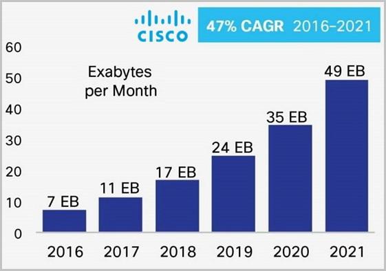 전 세계 모바일 데이터 통신량 예측 (단위: 월 평균 엑사바이트(exabyte)), 출처:시스코시스템즈, 2017