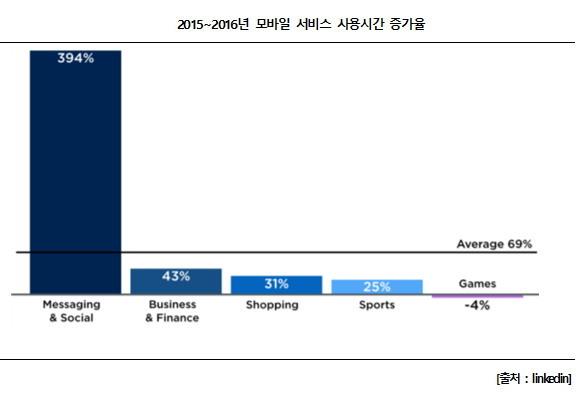 모바일 서비스 사용시간 증가율