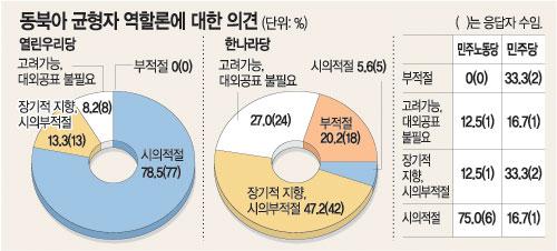 동북아균형자론에 대한 국회의원 설문조사 (출처: 동아일보, 2005. 4. 12)