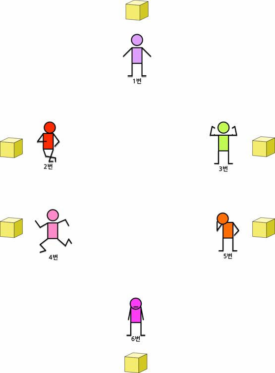 그림 2. 블록체인 참여자