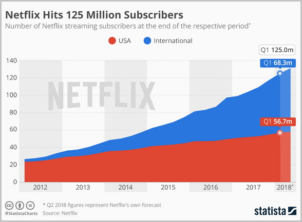 2018년 넷플릭스 가입 가구는 1억을 넘어서고 있다.