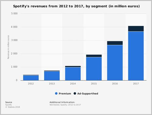 스포티파이 이용자 다수가 광고 대신 요금을 내는 프리미엄 서비스를 선택하고 있다. (출처: Statista) https://www.statista.com/statistics/245125/revenue-distribution-of-spotify-by-segment/