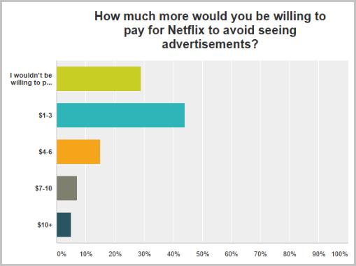 넷플릭스 이용자 다수는 광고를 보느니 차라리 요금 인상을 선택했다. (출처:Exstreamist.com)
