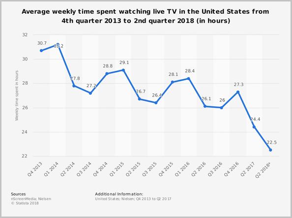 주당 평균 '실시간 TV 시청 시간'이 하락하고 있다.
