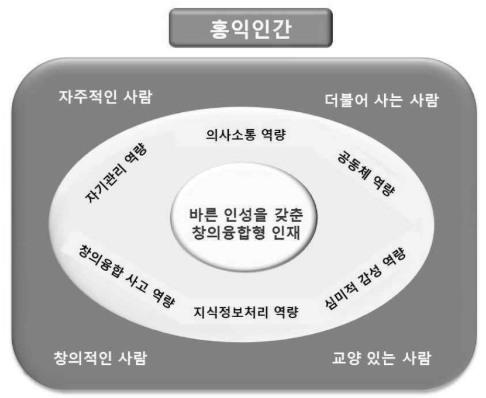 출처: 2015 영어과 교육과정