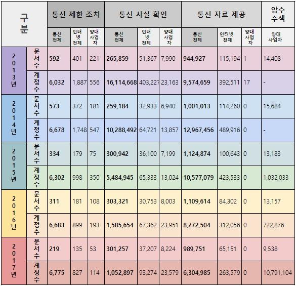 한국 인터넷투명성보고서 2018