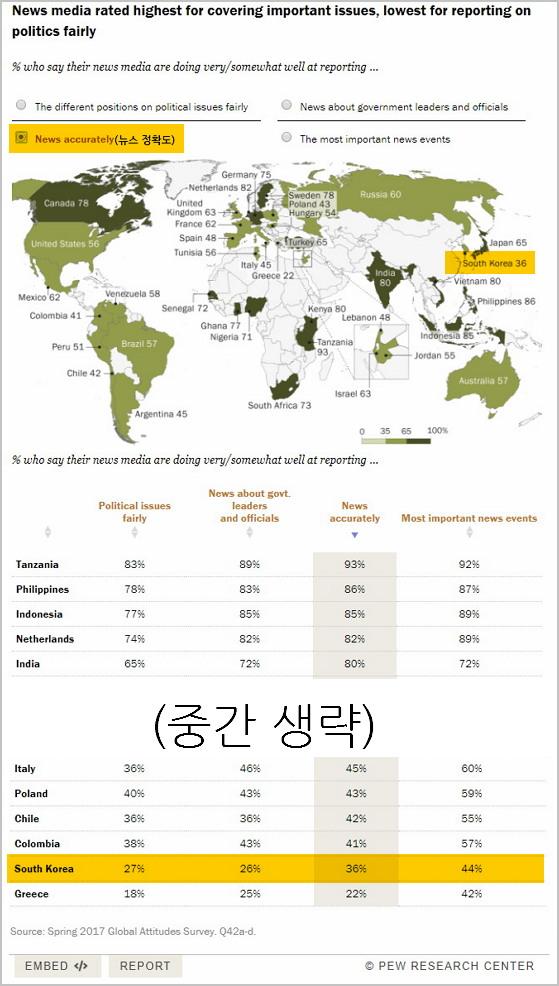전 세계 언론이 공정하게 정치 문제를 다루는지, 얼마나 정확한지에 관한 뉴스 소비자 반응을 조사한 퓨리서치 센터. (출처, 퓨리서치, 2017년 봄) http://www.pewglobal.org/2018/01/11/publics-globally-want-unbiased-news-coverage-but-are-divided-on-whether-their-news-media-deliver/