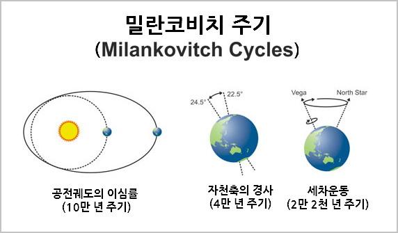 '밀란코비치 주기'(Milinkovitch cycle)