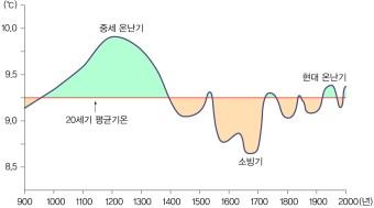 최근 1,000년간의 기후 변화 (출처: 네이버 지식백과, '역사 속에서 살펴본 지구의 기후변화) https://terms.naver.com/entry.nhn?docId=1523016&cid=47340&categoryId=47340