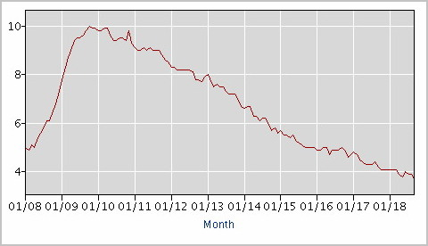 2008~2018년 1월의 미국의 실업률(출처 : 미국 노동통계국, https://data.bls.gov/timeseries/LNS14000000)