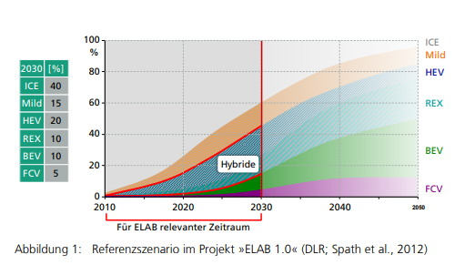 ELAB 2.0 WIRKUNGEN DER FAHRZEUGELEKTRIFIZIERUNG AUF DIE BESCHÄFTIGUNG AM STANDORT DEUTSCHLAND ( Abschlussbericht, 2018. 10. 15.) https://www.igmetall-schaeffler.de/uploads/media/ELAB_2.0_Abschlussbericht_2018-10-15.pdf