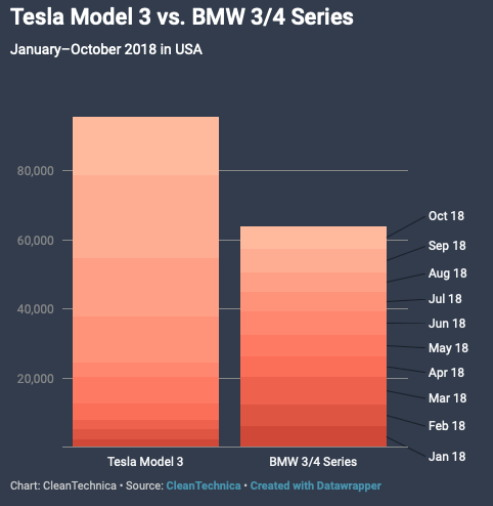 출처: CleanTechnica https://cleantechnica.com/2018/11/18/1-5x-more-tesla-model-3-sales-than-bmw-3-4-series-sales-in-2018-so-far/