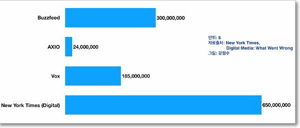 버즈피드, 엑시어스, 복스, 뉴욕타임스의 매출 규모.