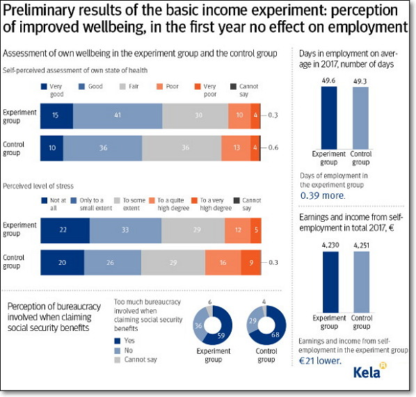 핀란드 기본소득 실험 결과 (출처: Kela) https://www.kela.fi/web/en/-/preliminary-results-of-the-basic-income-experiment-self-perceived-wellbeing-improved-during-the-first-year-no-effects-on-employment?fbclid=IwAR0ZgjUn8v0kwQOp4zMAzOy08xCEQ57AUvn9X-2CUTfGQG-d6NP4M4qQugQ
