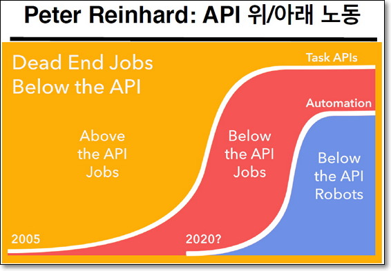 이제 미래의 노동은 소수의 API 위 노동(노란색)와 인간을 대체하는 자동화(분홍색) 그리고 다수의 API 아래 노동(파란색)으로 재편된다. (출처: 강정수, '알고리즘 사회, 새로운 사회계약이 필요하다', 2015) 중에서 http://slownews.kr/42874
