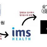 약학정보원 개인정보