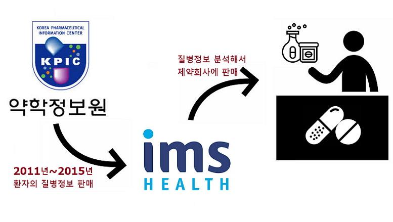대한민국은 돈이 되다면 의료정보도 함부로 사고파고 가공해 다시 사고파는 게 대체로 권장되는 나라입니다. 대한민국에 오신 것을 환영합니다.
