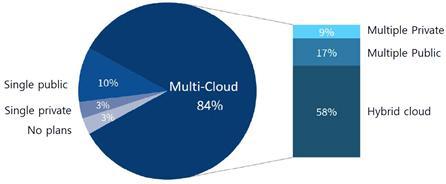 1,000명 이상 기업의 클라우드 전략 (출처: RightScale)https://www.rightscale.com/blog/cloud-industry-insights/cloud-computing-trends-2019-state-cloud-survey