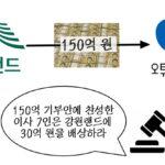 강원랜드 150억 기부사건의 전말 (feat. 이명박 자원외교)