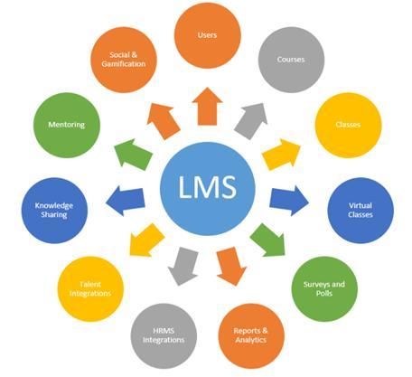 LMS에서 제공될 수 있는 기능들