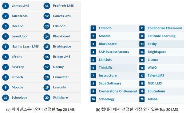 각기 다른 사이트에서 선정한 대표적인 LMS