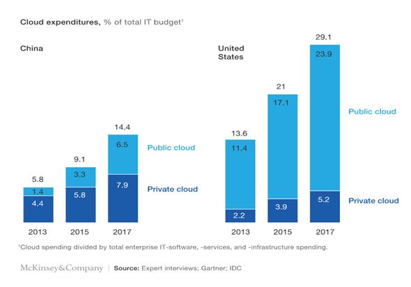 중국 기업의 클라우드 예산 비중 (출처: 맥킨지)